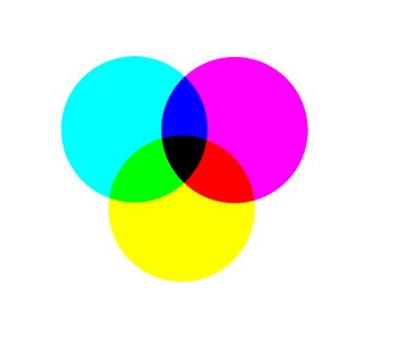 CMYK-Farbkreis subtraktiver Pigmentfarbe – Werbeagentur Karlsruhe