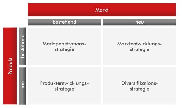 Schaubild Wachstumsstrategien - SEO Agentur Karlsruhe