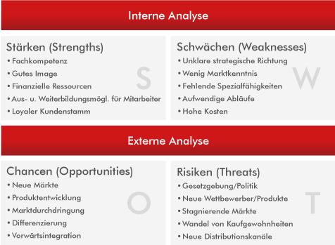Fachbeitrag zur SWOT-Analyse – Bestandsaufnahme der SEO Karlsruhe