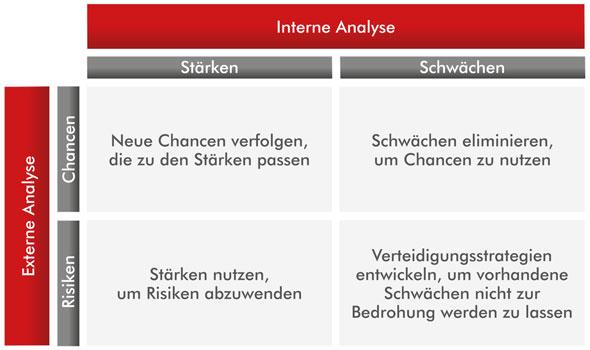 swot analysis of l a gear inc